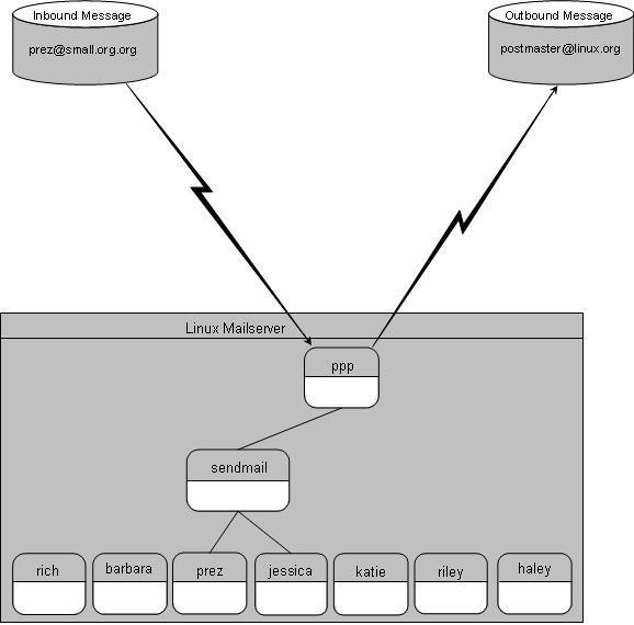 Схема работы почтового сервера